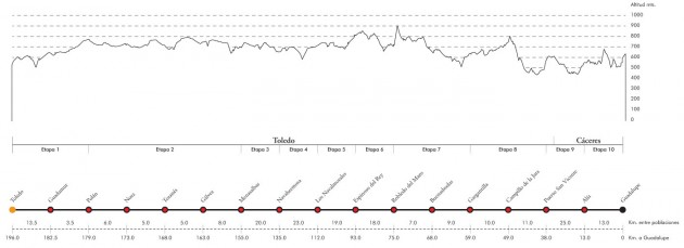 Rutómetro y perfil Camino de los Montes de Toledo